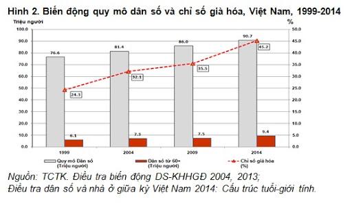 Mối quan hệ Già hóa dân số và Tăng trưởng kinh tế ở Việt Nam- VECM
