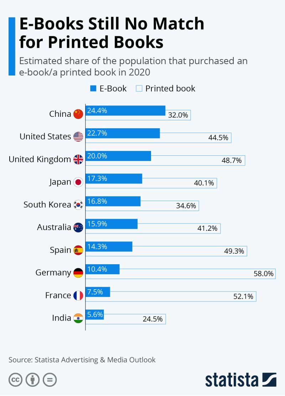 Infographic: Sách điện tử vẫn không phù hợp với sách in    Statista
