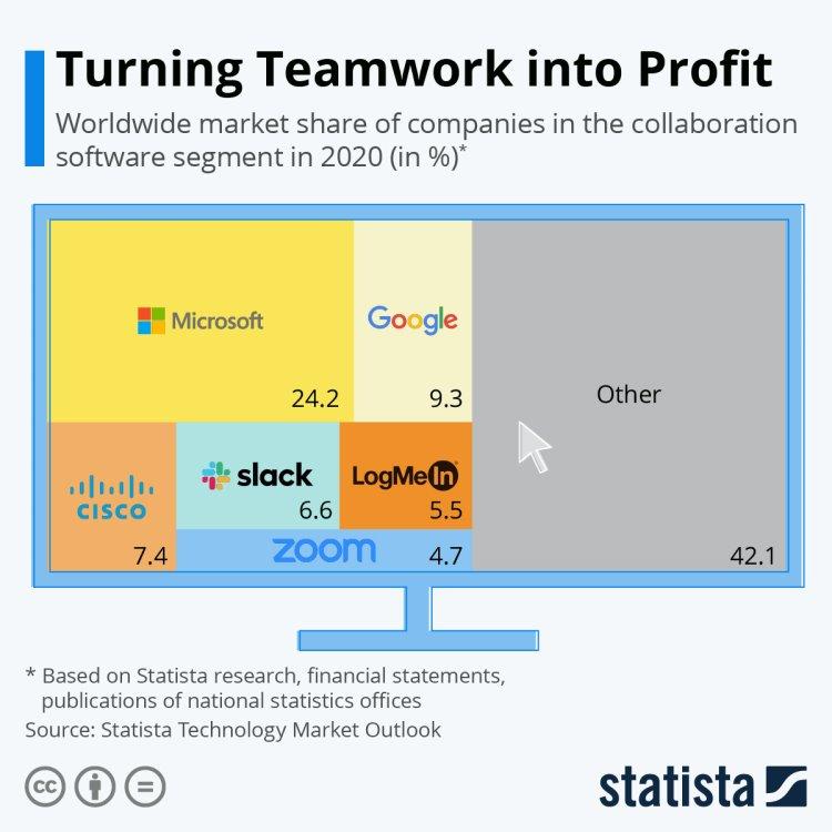 Infographic: Biến làm việc theo nhóm thành lợi nhuận    Statista