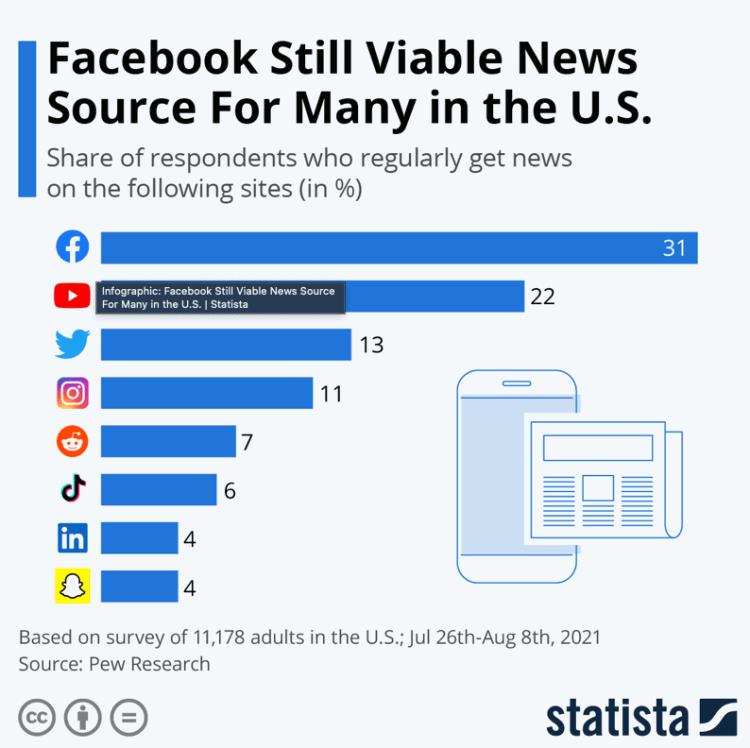 Nguồn tin tức vẫn khả thi của Facebook cho nhiều người ở Mỹ