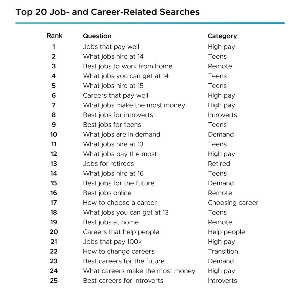 Thống kê Thay đổi Nghề nghiệp và Xu hướng Lực lượng Lao động